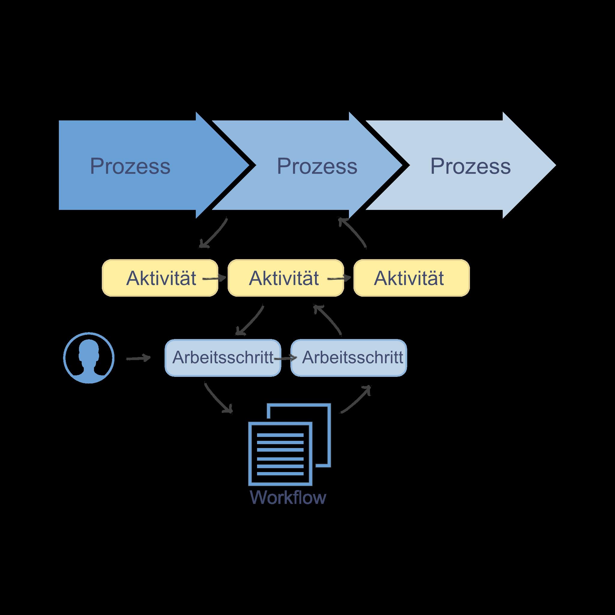 DocoSmart Infografik Dienstleistung Geschäftsprozesse